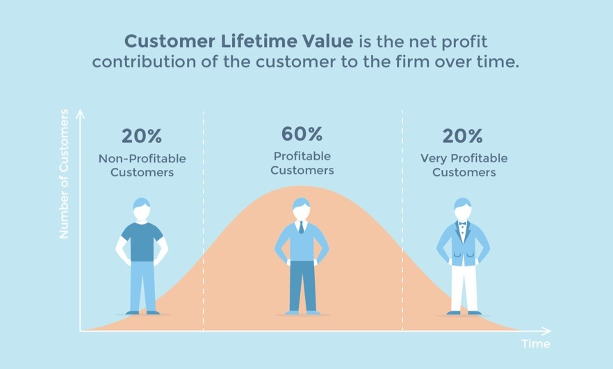 customer lifetime value curve